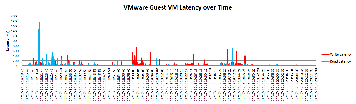 find vmware host from guest