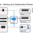 Overview This article will illustrate how an SME can leverage the Synology DiskStation Manager (DSM), the Operating System for Synology Products, to build a Hybrid Cloud, while also defining 'What […]