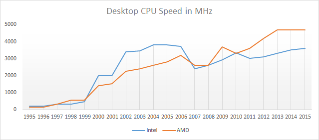 Desktop CPU Clocks Over Time