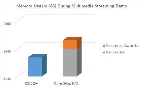 Memory Comparison During Use