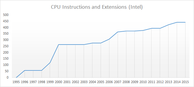 CPU Instruction Set Implementation Over Time