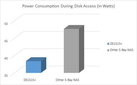 Power Comparison During Active Use