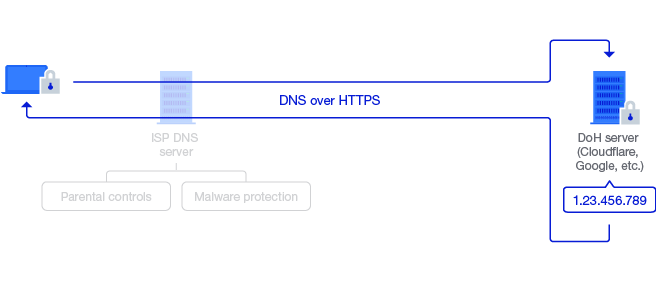 """DNS over HTTPS: things to consider when you go """"private"""""""