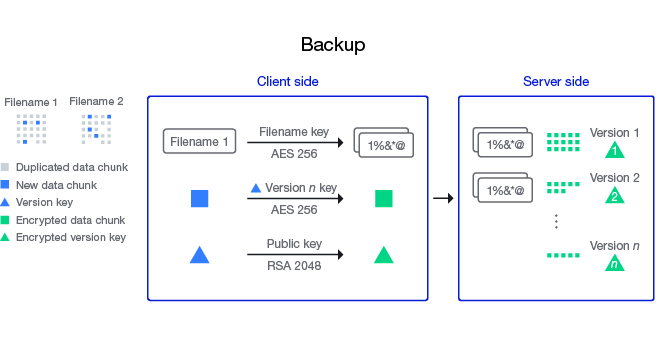 Encryption and versioning with Hyper Backup when storing to C2 Storage explained in our 2019 blog post on the topic