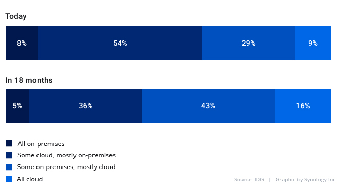 Percentage of IT environment in the public cloud